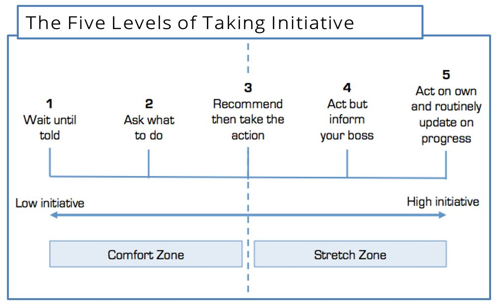 The Five Levels of Taking Initiative