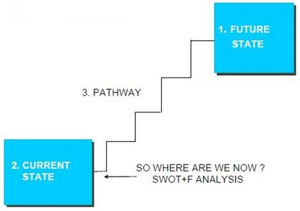 SWOT F Analysis Change Process Diagram